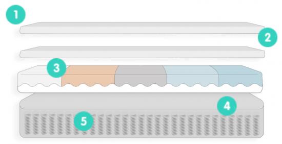 Tweak-nrem-mattress-layers